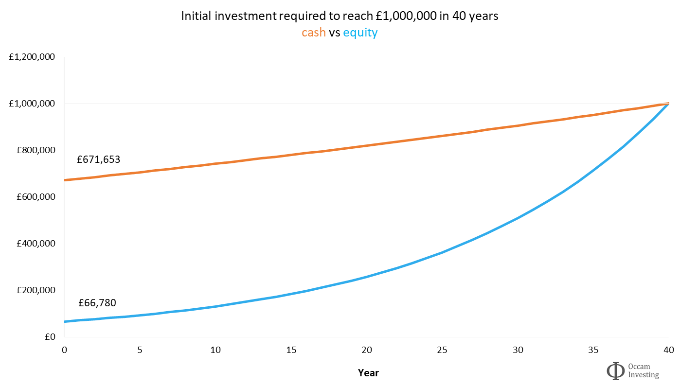 Why invest - initial investment required to reach £1,000,000 in 40 years - cash vs equity