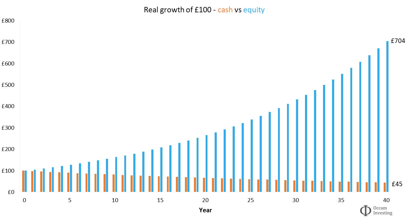 Why invest - effect of inflation - cash vs equity