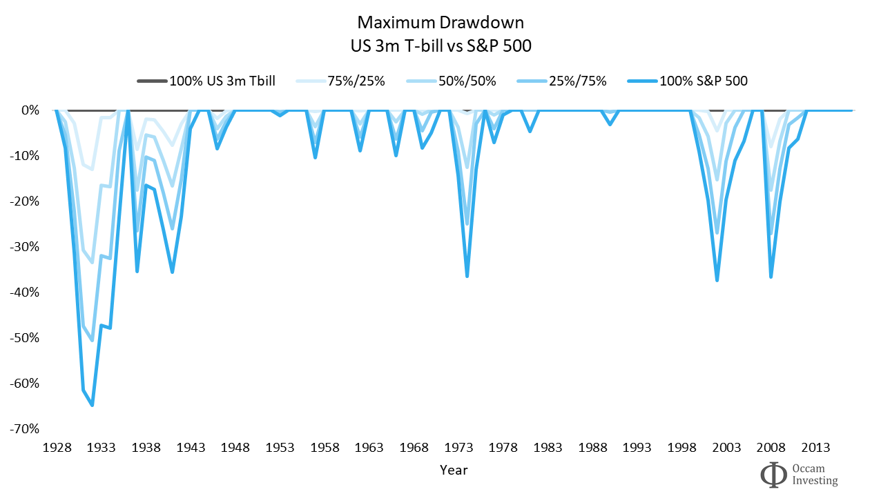 Investment risk - Maximum drawdowns