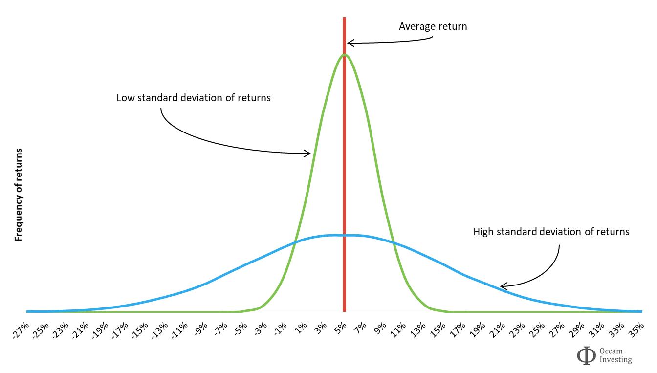 Investment risk - Standard deviation of investment returns