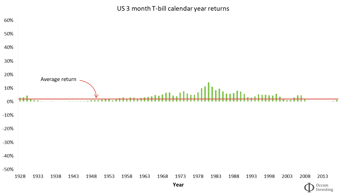 Investment risk - US 3m T-bill calendar year returns vs average