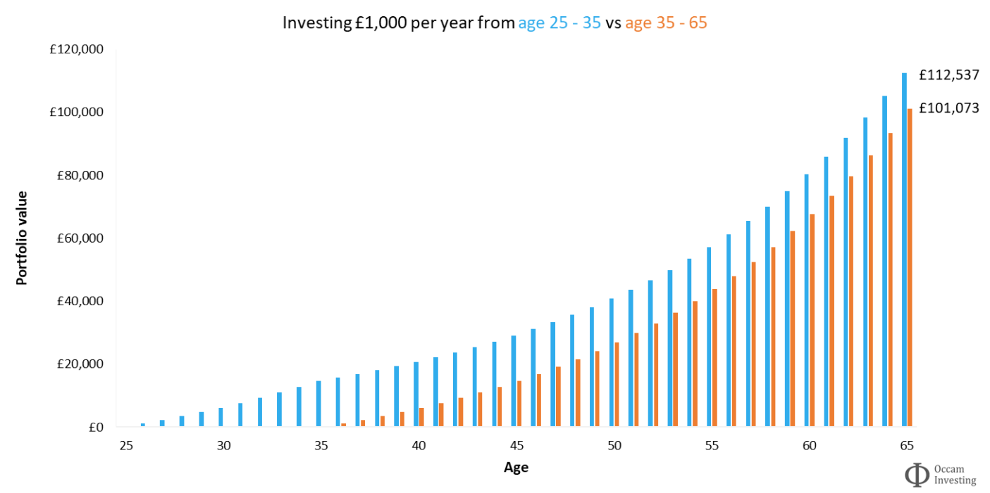 Investment compound interest - start early