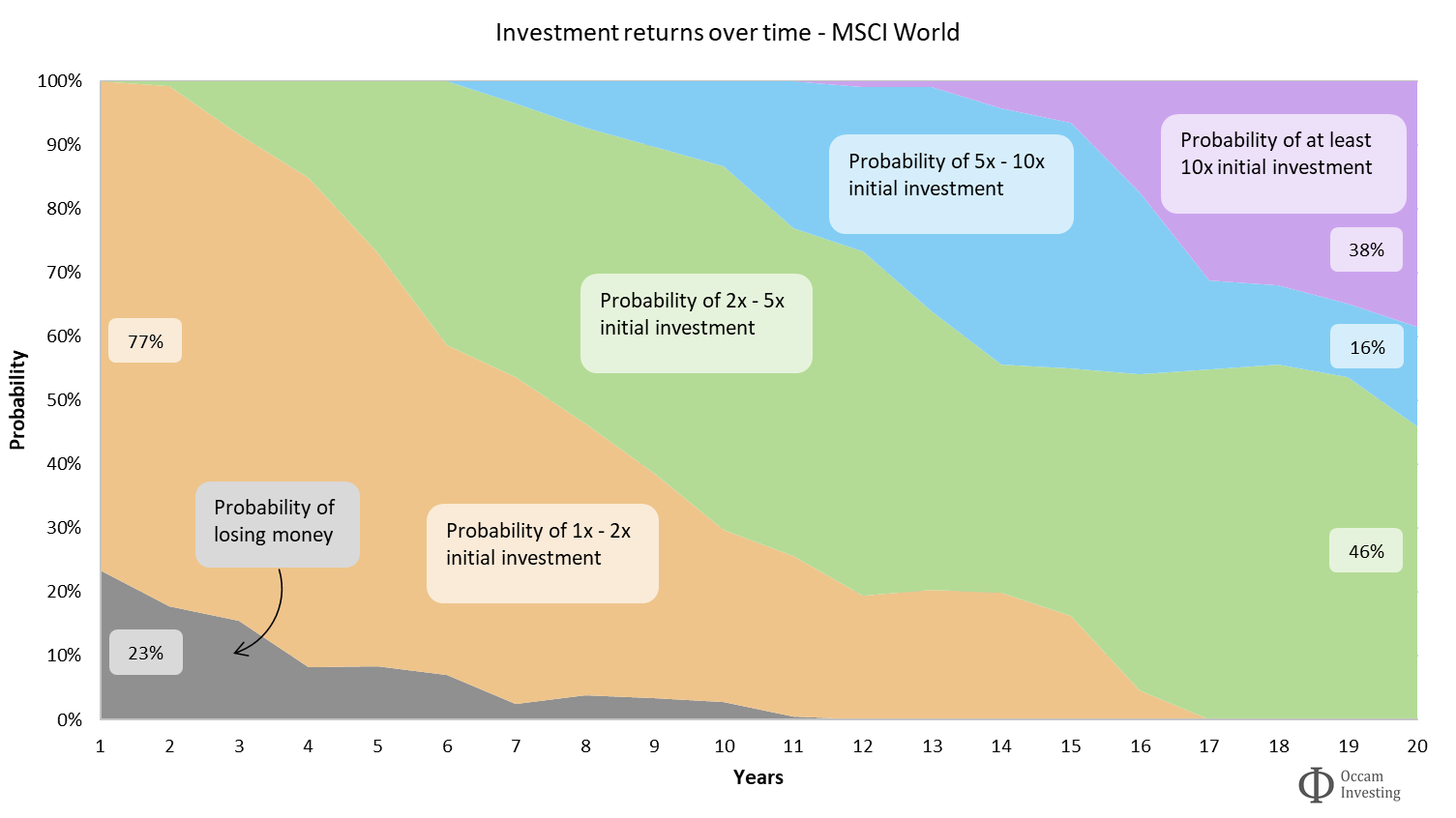 Investment compound interest - returns over time