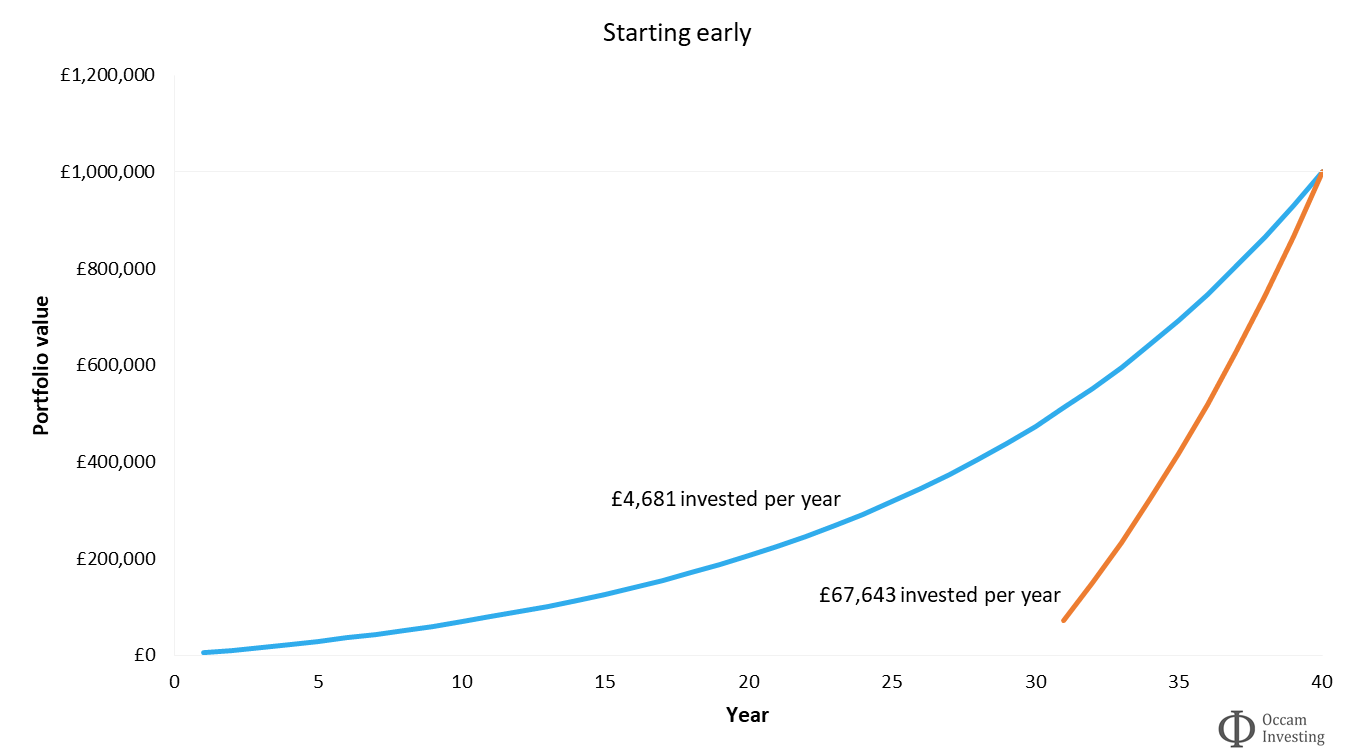 Investment compound interest - benefit of starting early