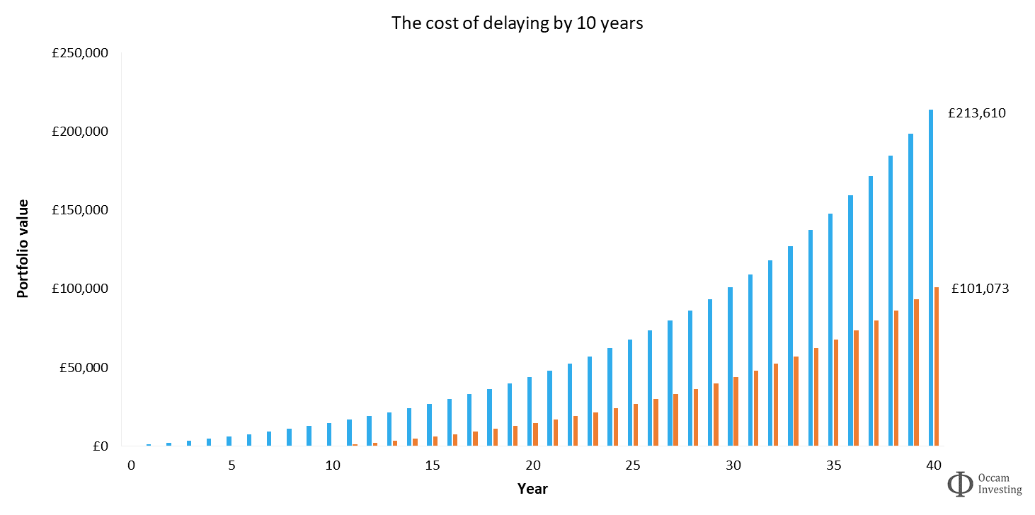 Investment compound interest - cost of delaying