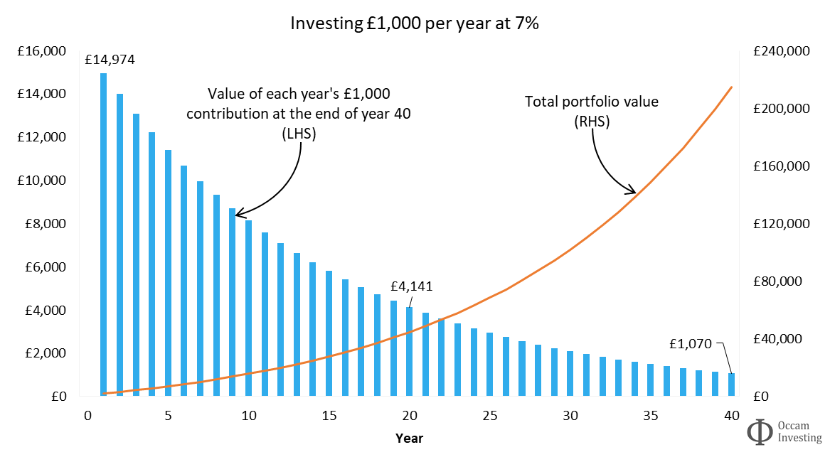 Investment compound interest - The value of investing early