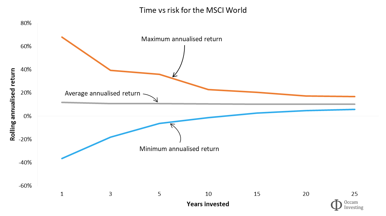 Investment compound interest - time reducing risk