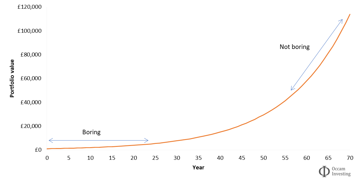 Investment compound interest - compounding is boring at the start