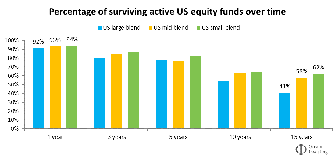 Active fund survivorship US Morningstar