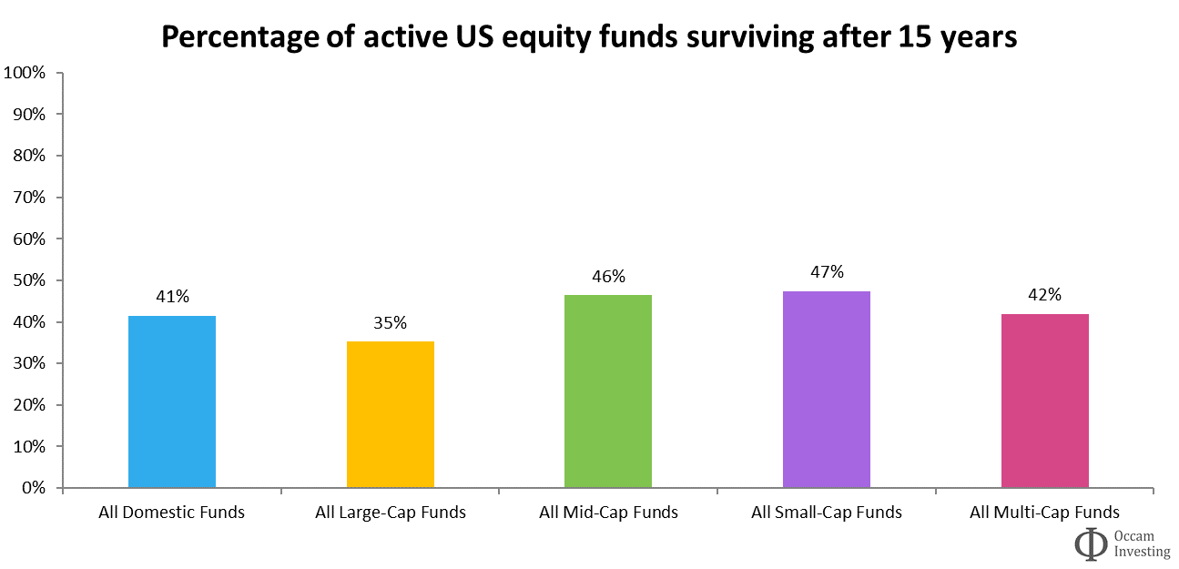 Active fund survivorship US SPIVA