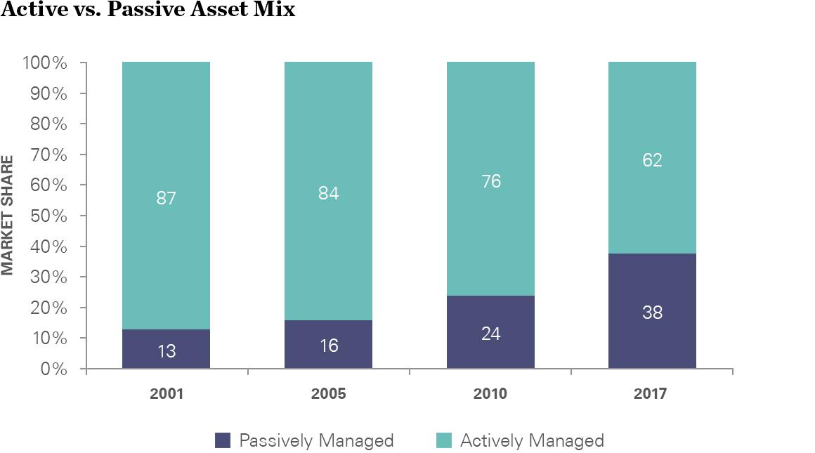 Active vs Passvie market share
