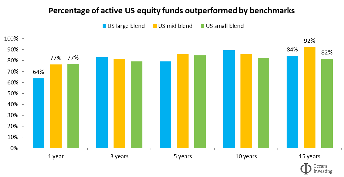 Active vs passive performance US Morningstar