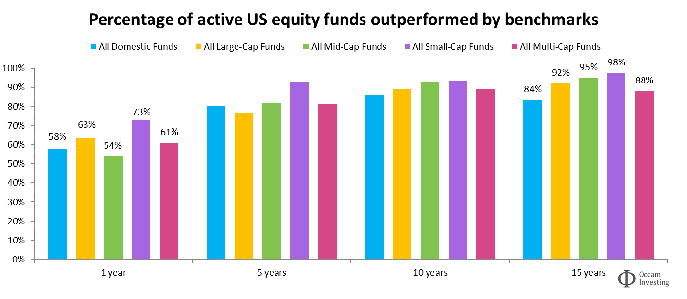Active vs passive performance US SPIVA