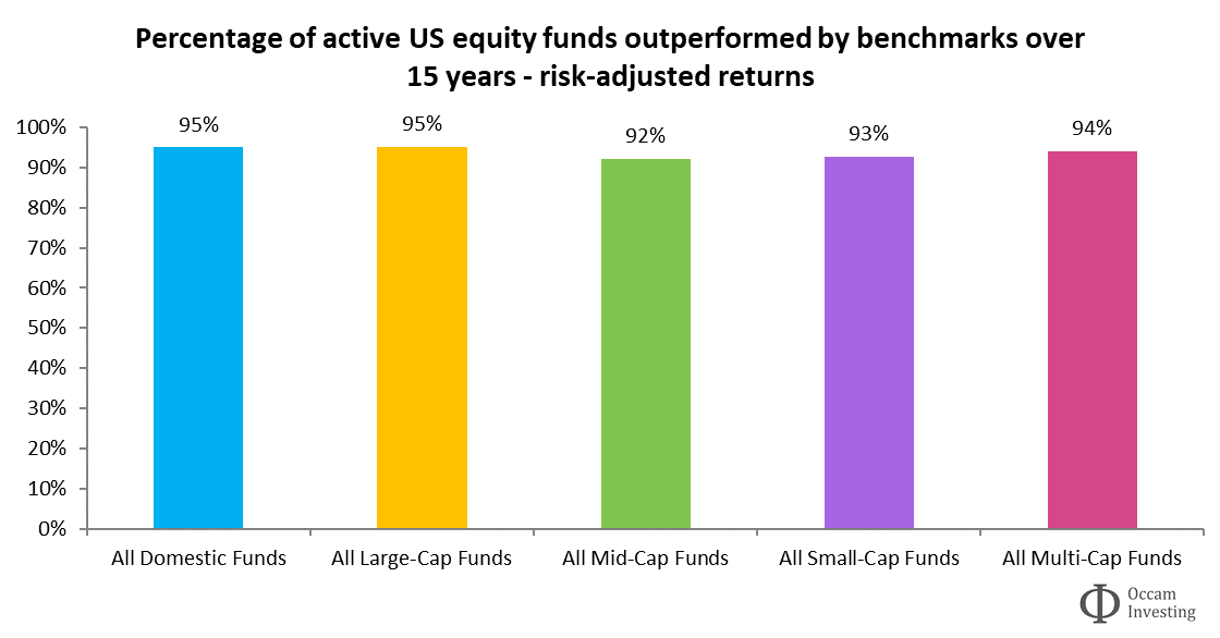 Active vs passive risk-adjusted performance US