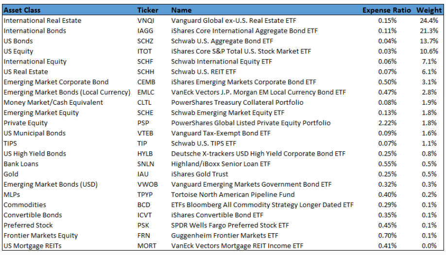 Can anyone be truly passive The search for the global market portfolio - Bilello