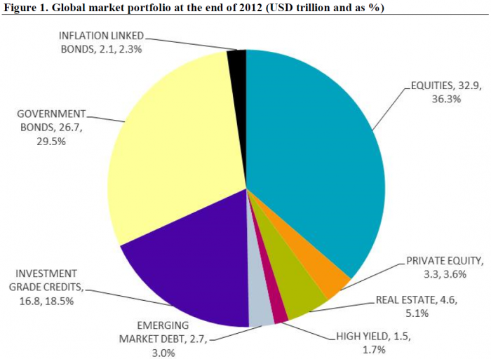 Can anyone be truly passive The search for the global market portfolio - DLS