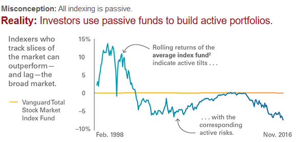 Passive funds being used to build active portfolios