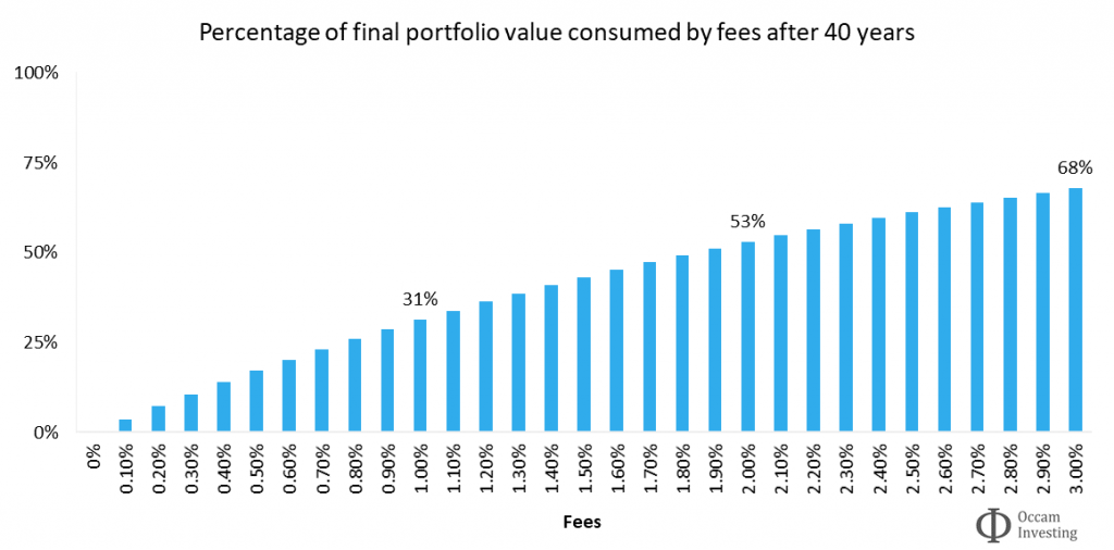 The importance of investment fees 3