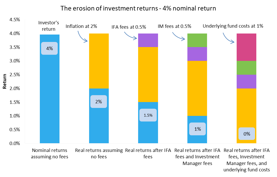 The importance of investment fees - erosion of 4% return