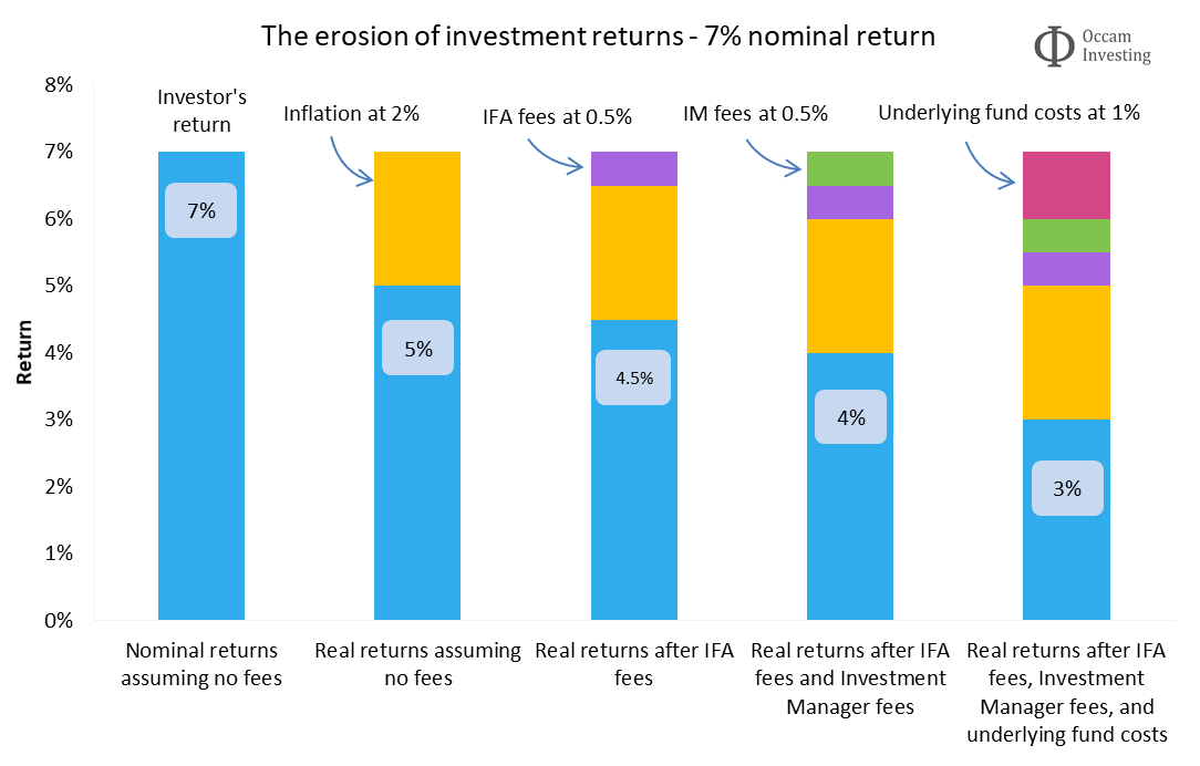 The importance of investment fees - erosion of 7% return