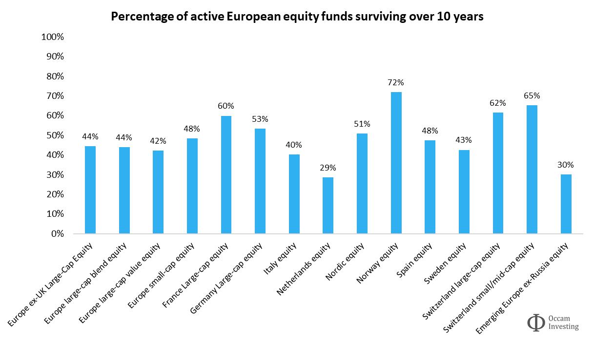 Active fund survivorship Europe Morningstar