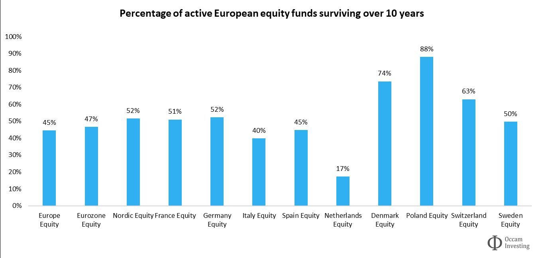 Active fund survivorship Europe SPIVA