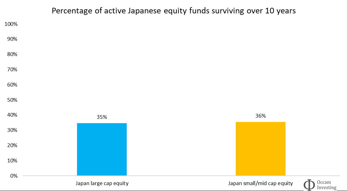 Active fund survivorship Japan Morningstar