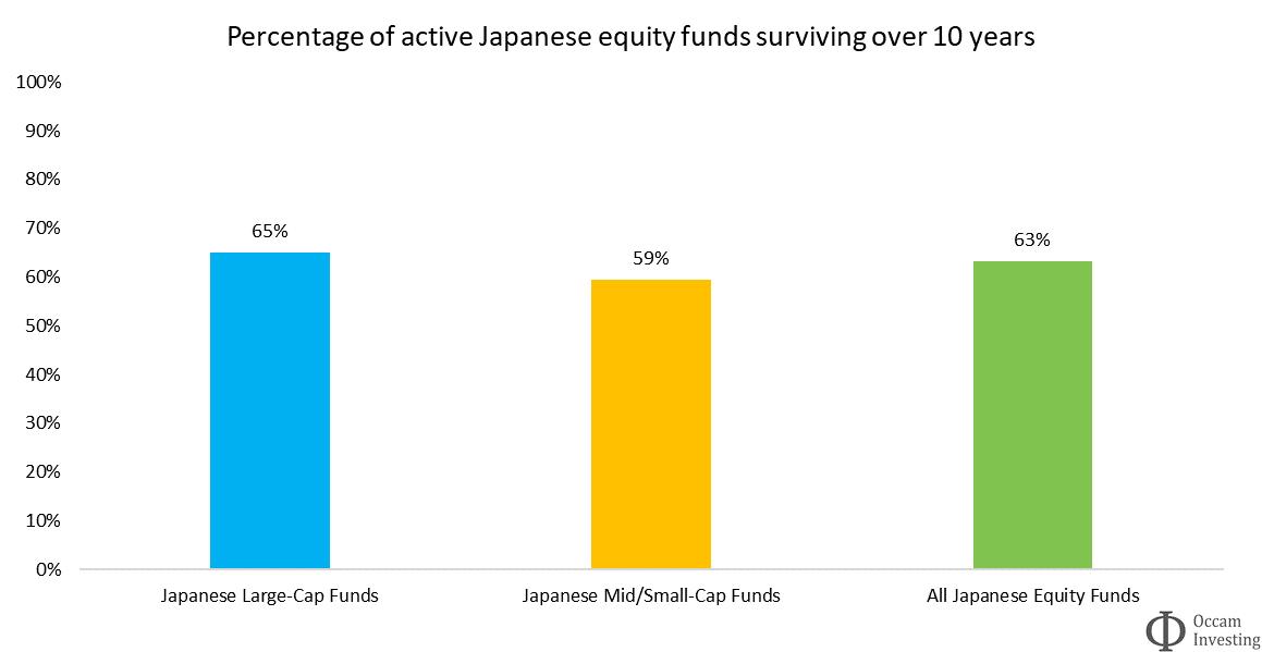 Active fund survivorship Japan SPIVA