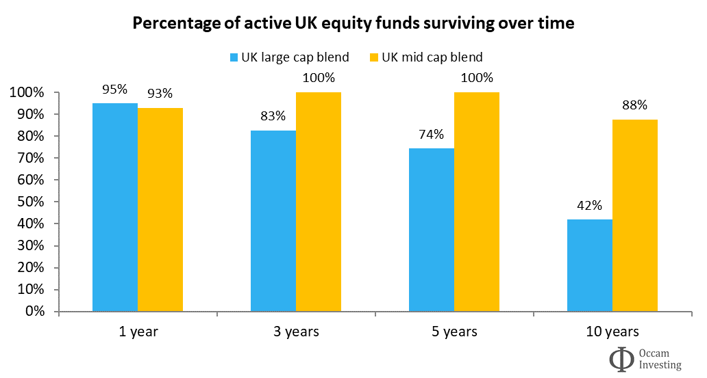 Active fund survivorship UK Morningstar