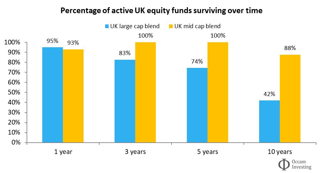 Active fund survivorship UK Morningstar