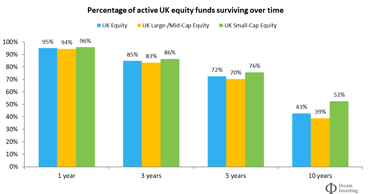 Active fund survivorship UK SPIVA