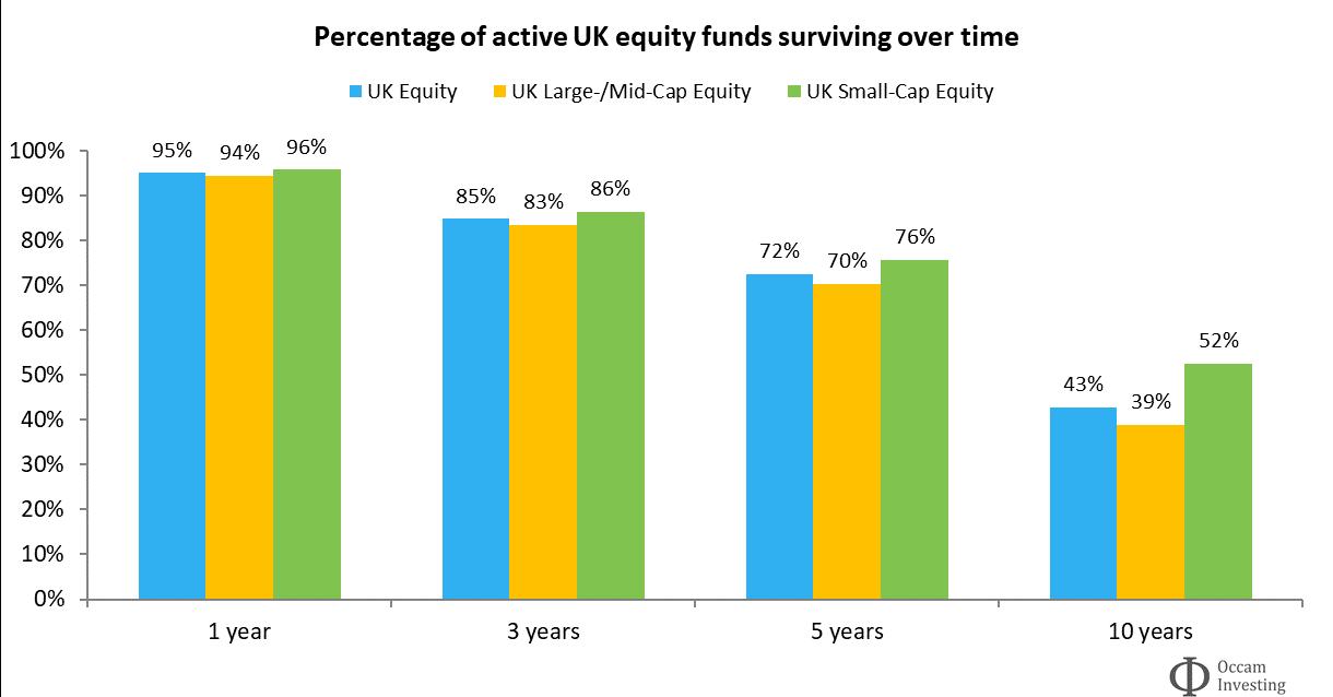 Active fund survivorship UK SPIVA