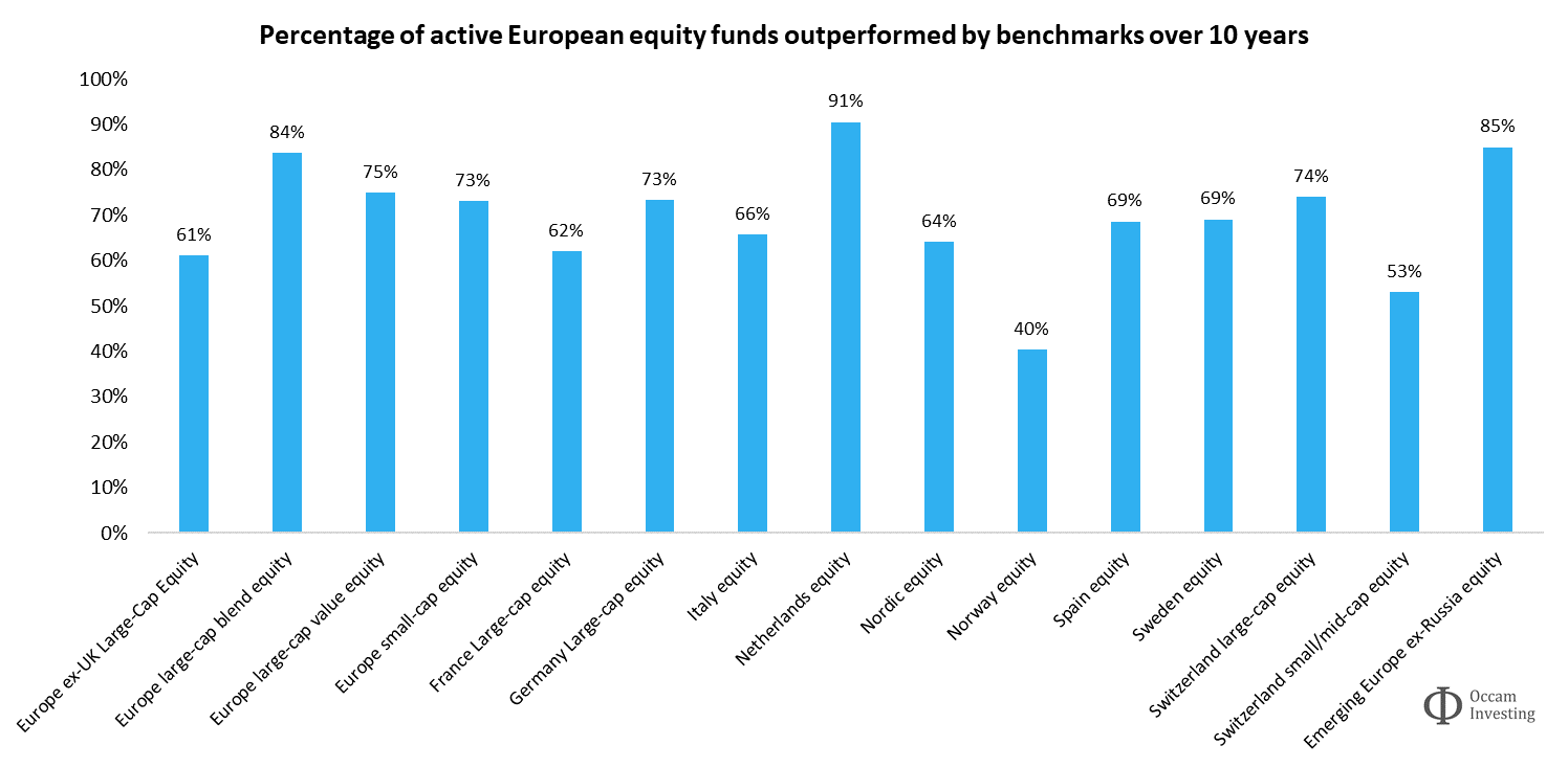 Active vs passive performance Europe Morningstar