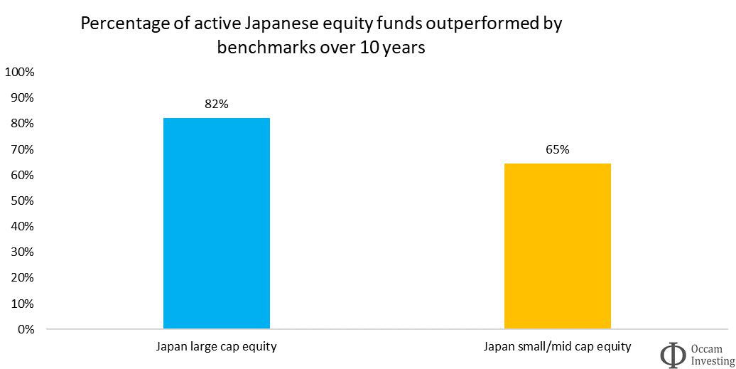 Active vs passive performance Japan Morningstar