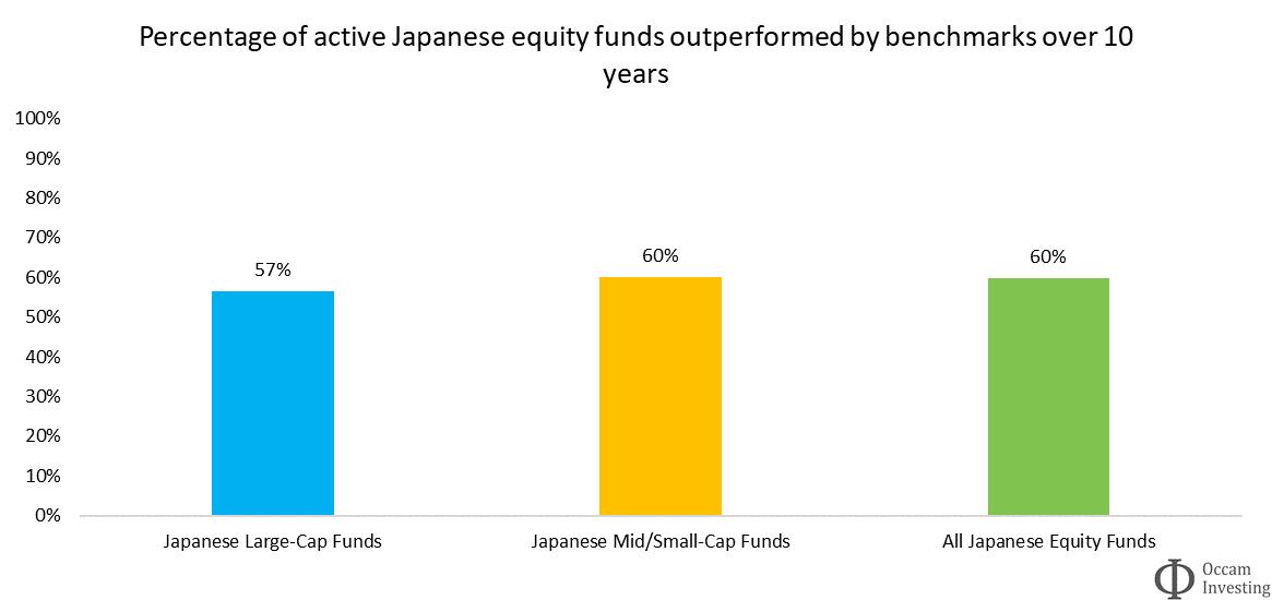 Active vs passive performance Japan SPIVA
