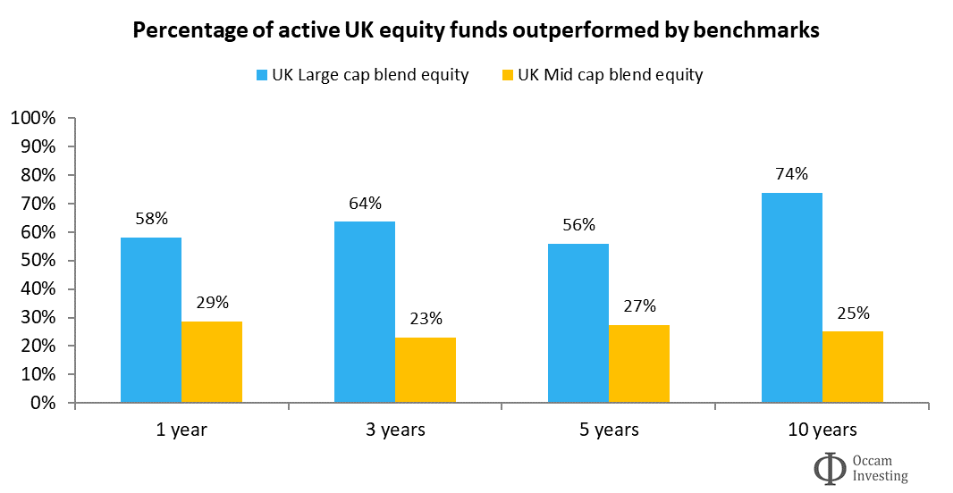 Active vs passive performance UK Morningstar