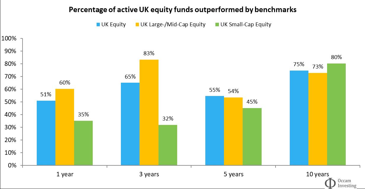 Active vs passive performance UK SPIVA