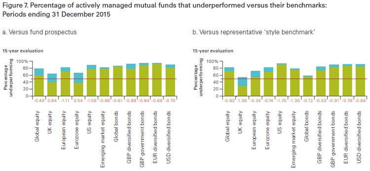 Vanguard - The case for low cost index fund investing