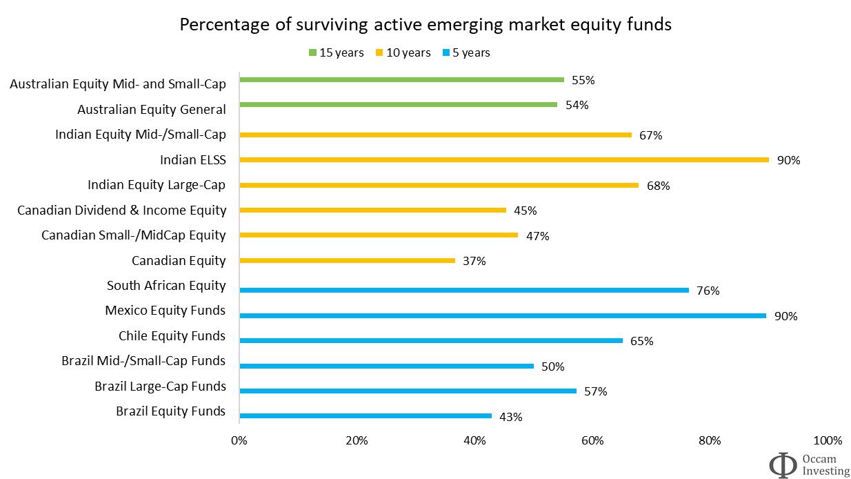 Active fund survivorship EM SPIVA