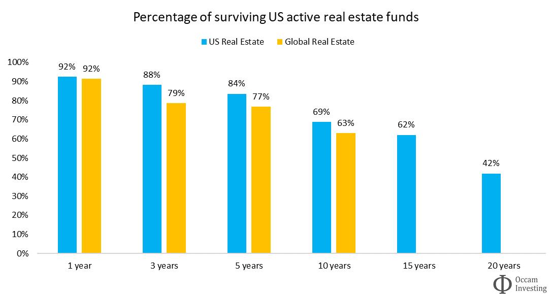 Active fund survivorship real estate Morningstar - US