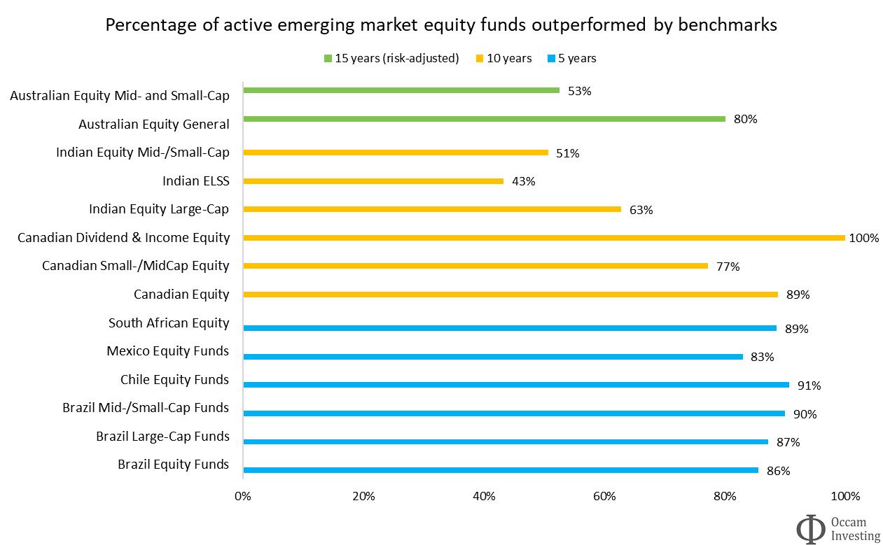 Active vs passive performance EM SPIVA