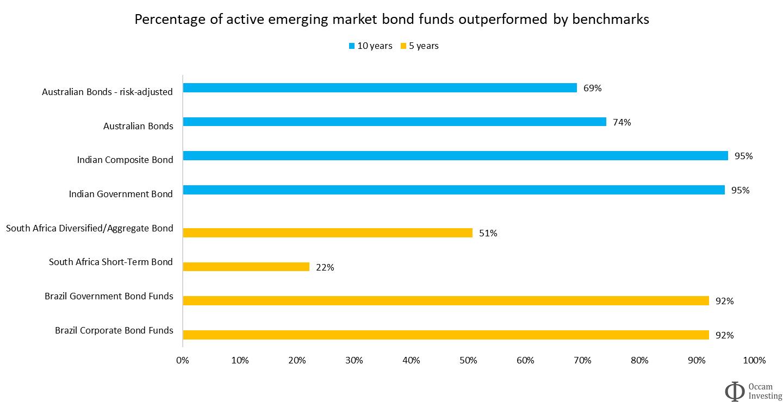 Active vs passive performance bonds EM SPIVA