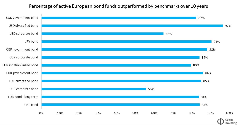 Active vs passive performance bonds Europe Morningstar