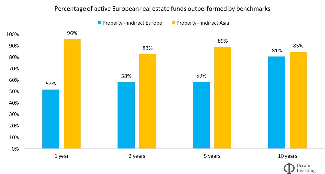 Active vs passive performance real estate Morningstar - Europe