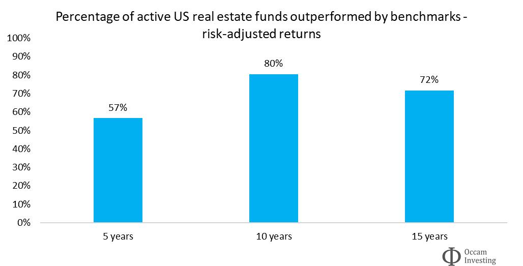 Active vs passive performance real estate SPIVA - risk-adjusted