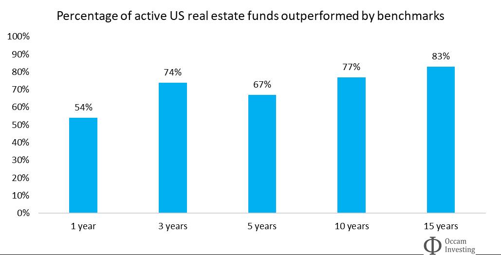 Active vs passive performance real estate SPIVA