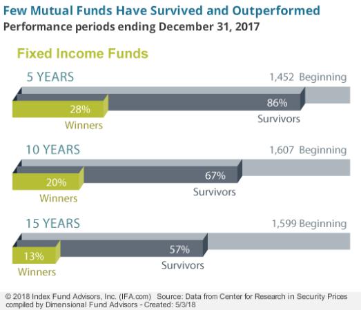 DFA active vs passive performance - US bonds