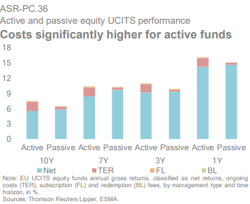 ESMA active vs passive