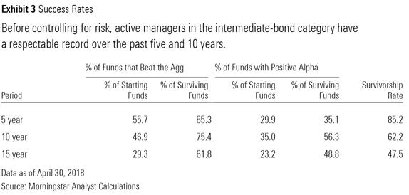 Morningstar bond funds taking more risk 1