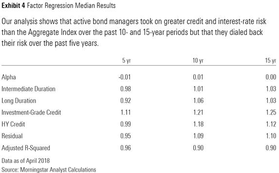 Morningstar bond funds taking more risk 2
